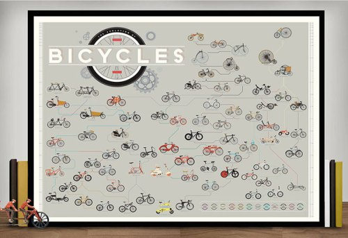 The Evolution of Bicycles (1)