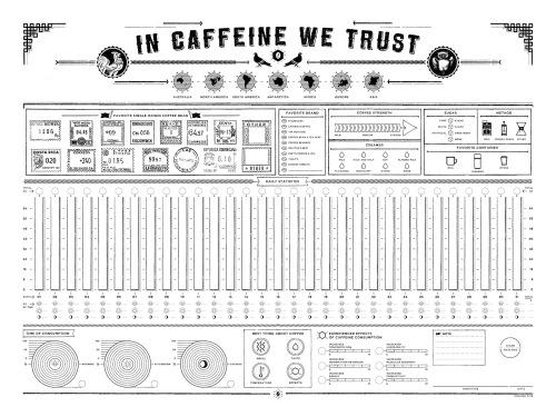 In Caffeine We Trust (1)