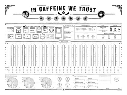 In Caffeine We Trust (1)
